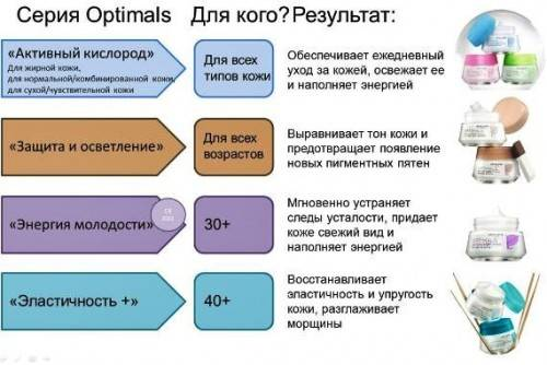 Серии Оптималс